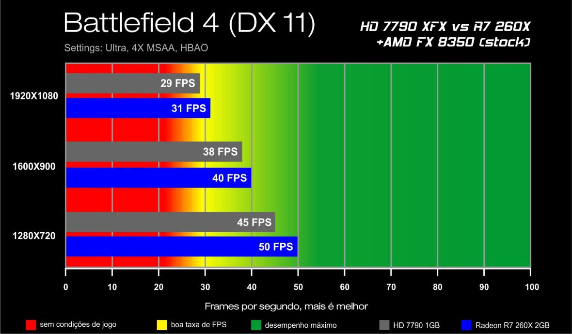 Benchmark HD 7790 XFX vs R7 260X - Battlefield 4