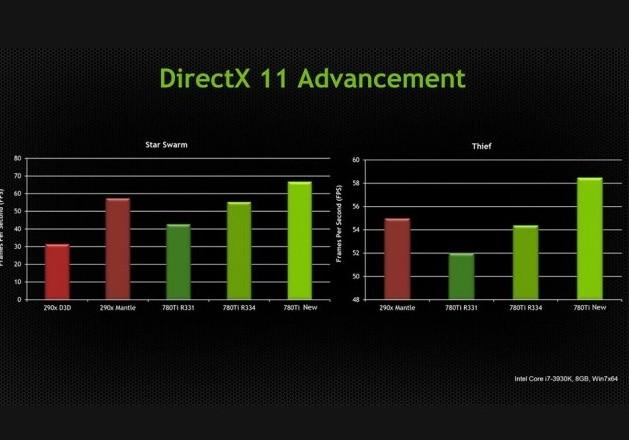 Nvidia Driver R334 vs AMD Mantle