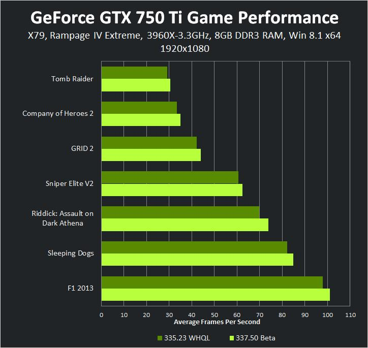 geforce-337-50-beta-geforce-gtx-750-ti-1920-1080-game-performance