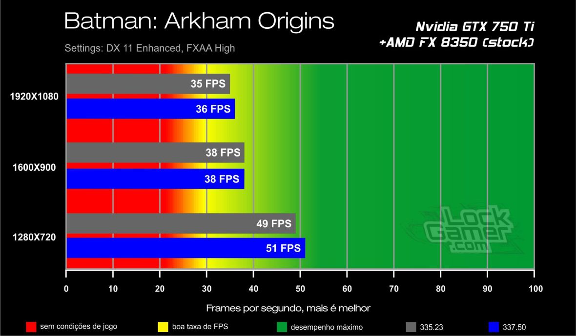 GTX 750 Ti benchmark - Batman Arkham Origins