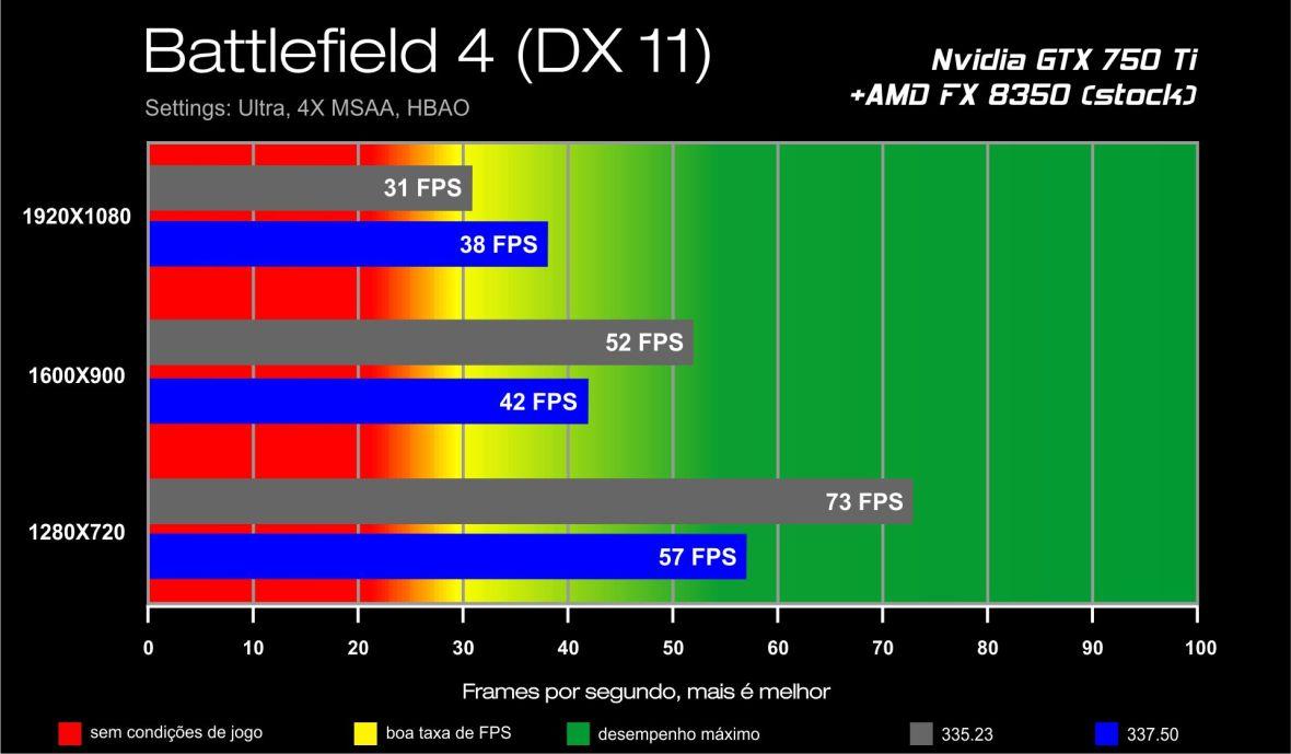 GTX 750 Ti benchmark - Battlefield 4