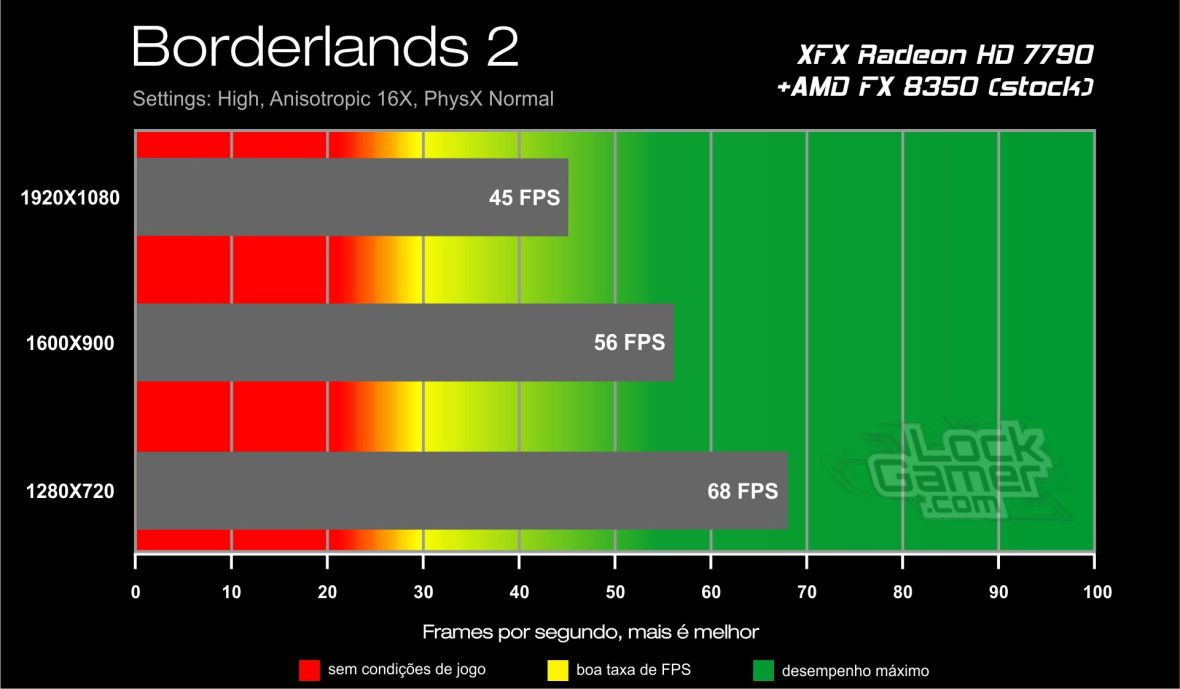 GTX 750 Ti benchmark - Borderlands 2