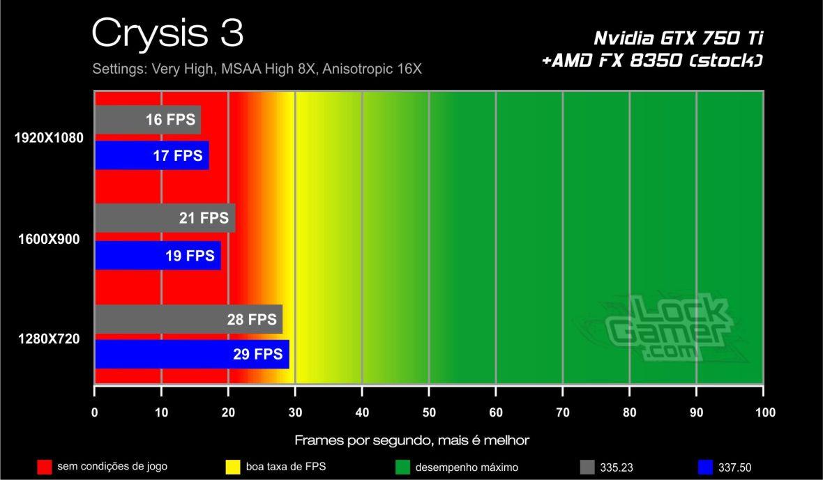 GTX 750 Ti benchmark - Crysis 3