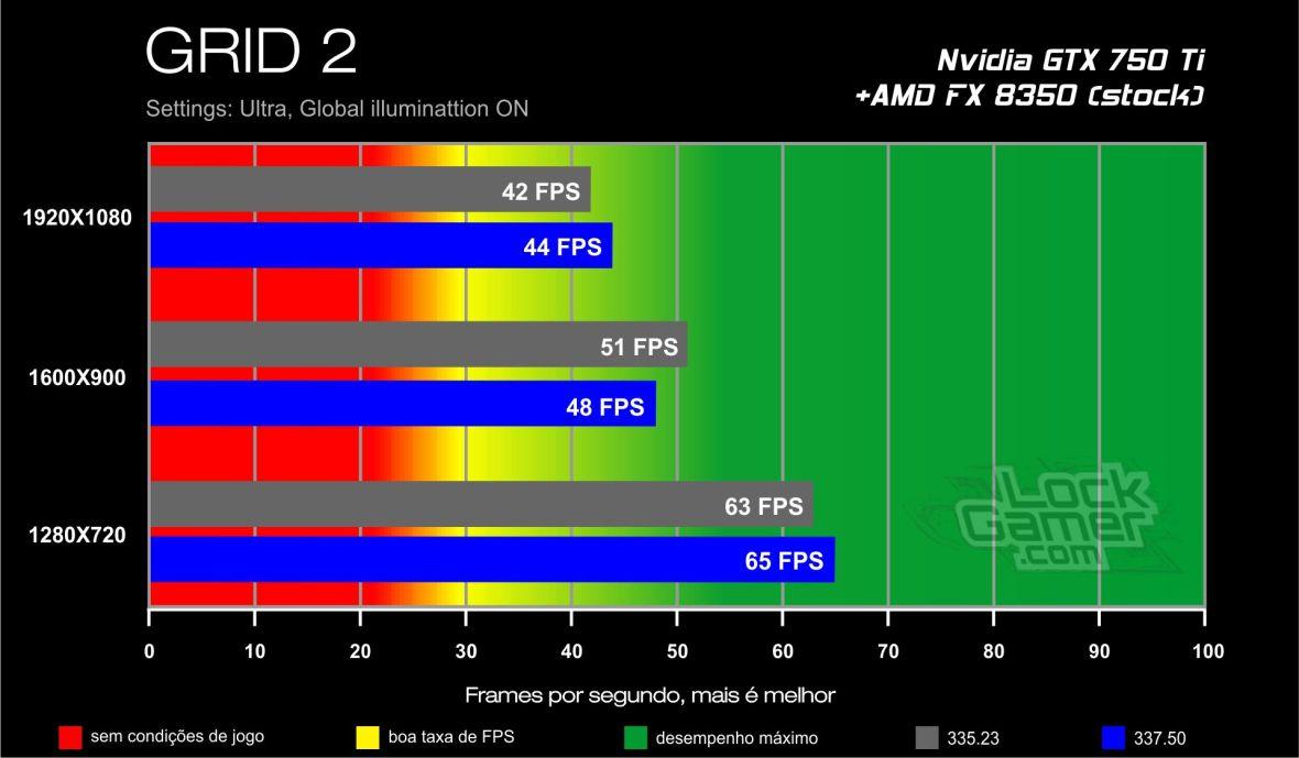 GTX 750 Ti benchmark - GRID 2