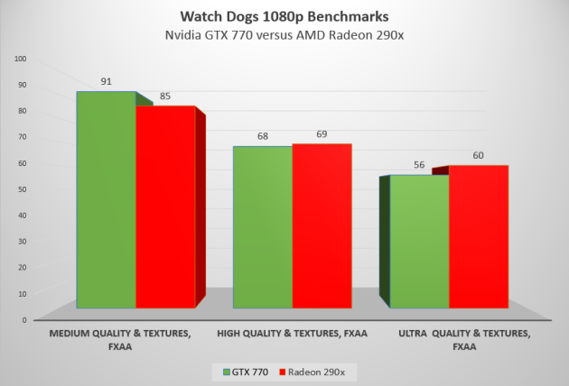 Watch-Dogs-1080p-Benchmark-290x-versus-770