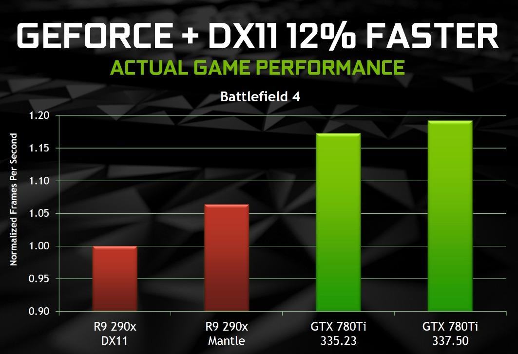 Geforce 337.5 vs AMD Mantle desempenho benchmark