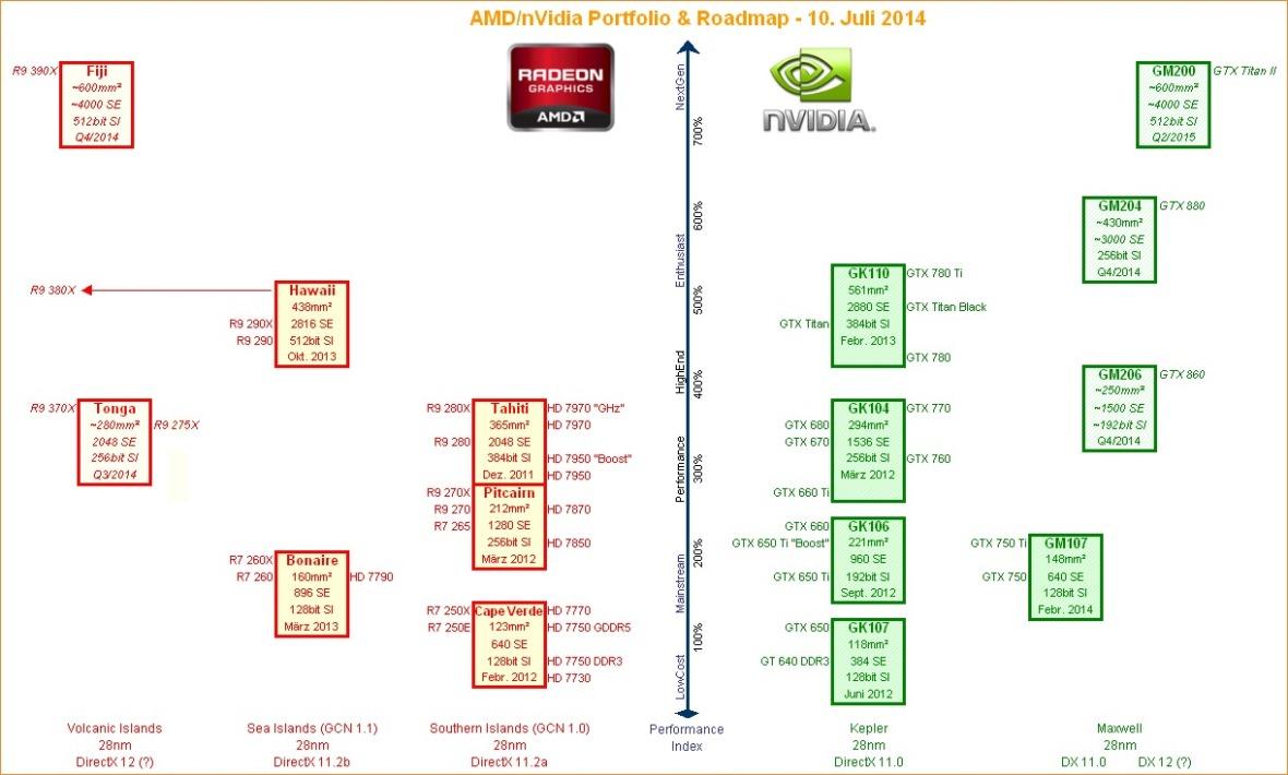 lançamentos placas de vídeo AMD e Nvidia 2014-2015