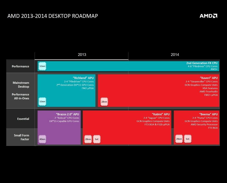 AMD-CPU-desktop-comparativo-2013-linha-2014-disponível
