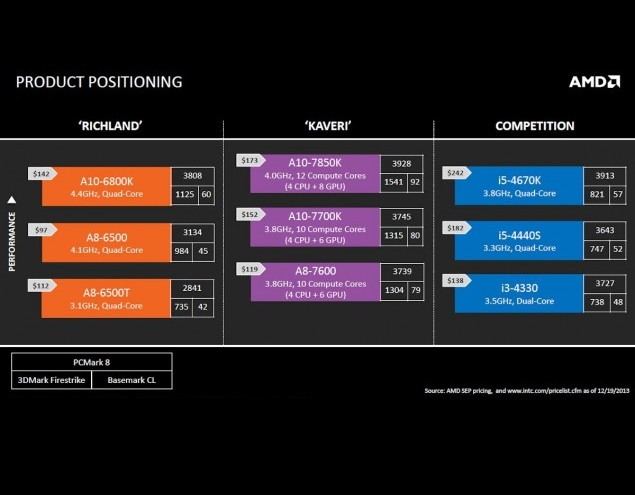 AMD-Kaveri-APU-Lineup-vs-Intel-Core-i