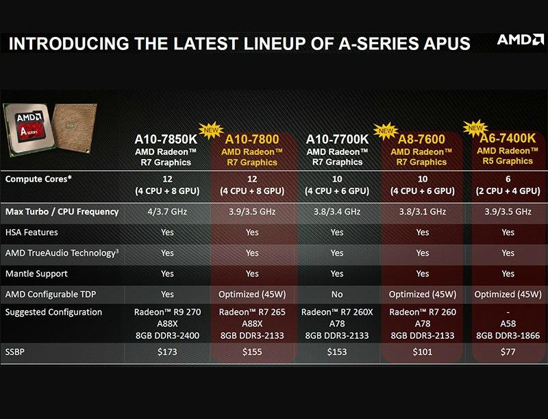 AMD-kaveri-APU-modelos-Radeon-R7-R9-HUMA-Mantle-BF4