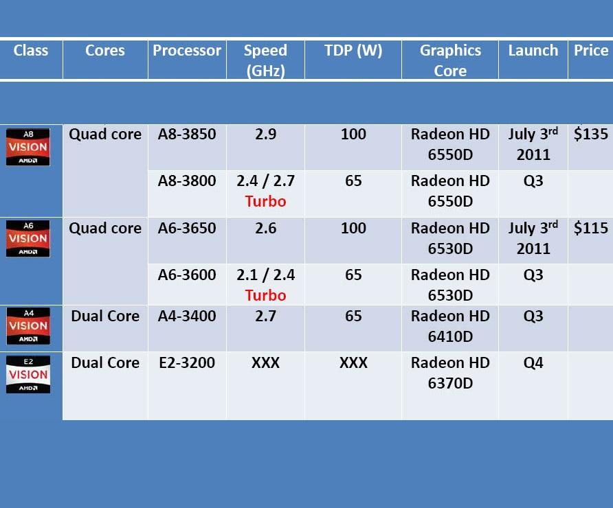 AMD_APU_llano_primeira_geração_escala