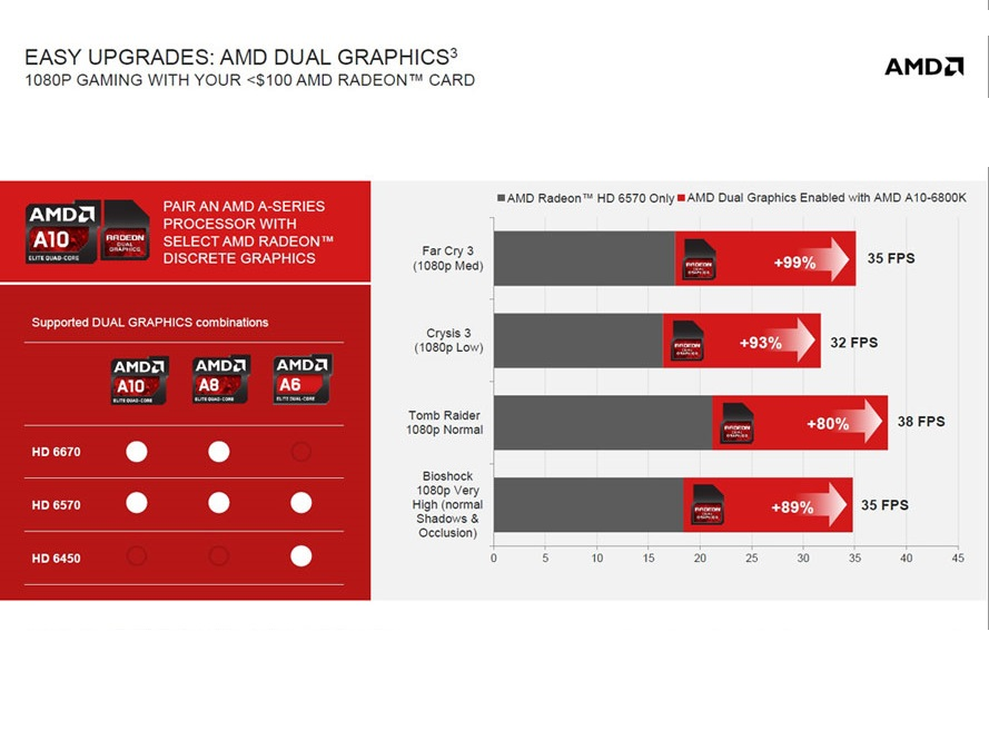 dual_graphics_APU_A10_7850K_combinar_placa_de_vídeo_CrossfireX