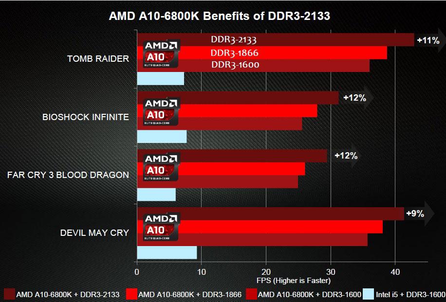Ganho-memória-RAM-frequência-AMD-APU-FPS-jogo
