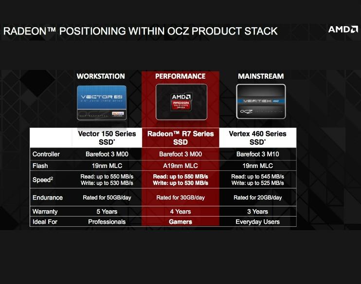 Radeon R7 SSD OCZ specification especificações