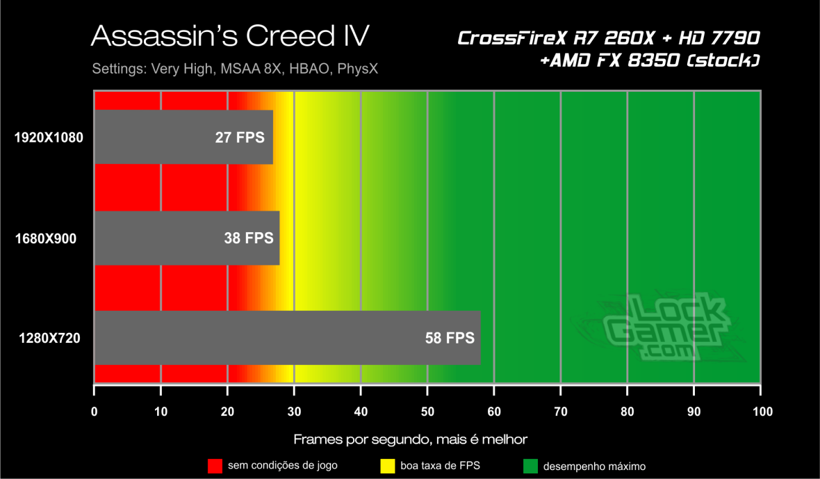 Benchmark CrossFireX R7 260X + HD 7790 - Assassin's Creed IV