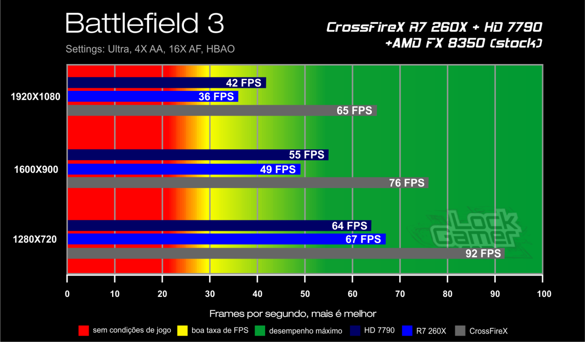 Benchmark CrossFireX R7 260X + HD 7790 - Battlefield 3