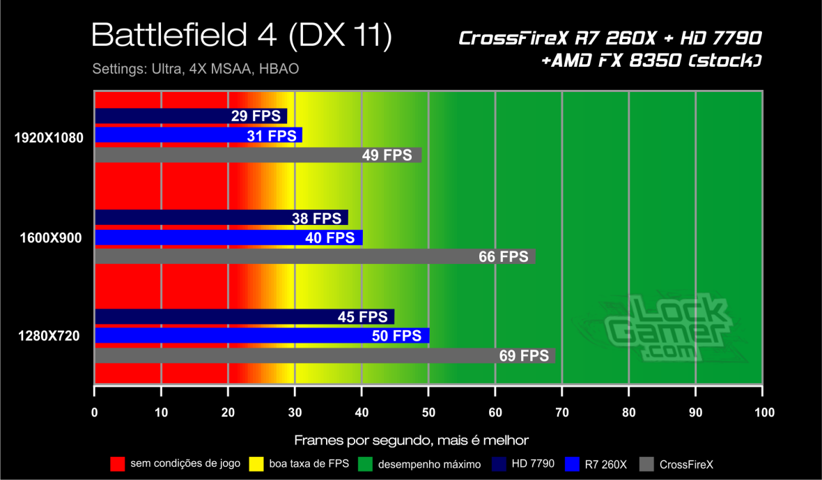 Benchmark CrossFireX R7 260X + HD 7790 - Battlefield 4