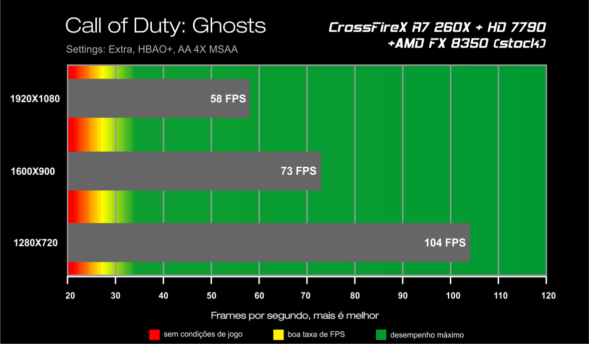 Benchmark CrossFireX R7 260X + HD 7790 - Call of Duty Ghosts