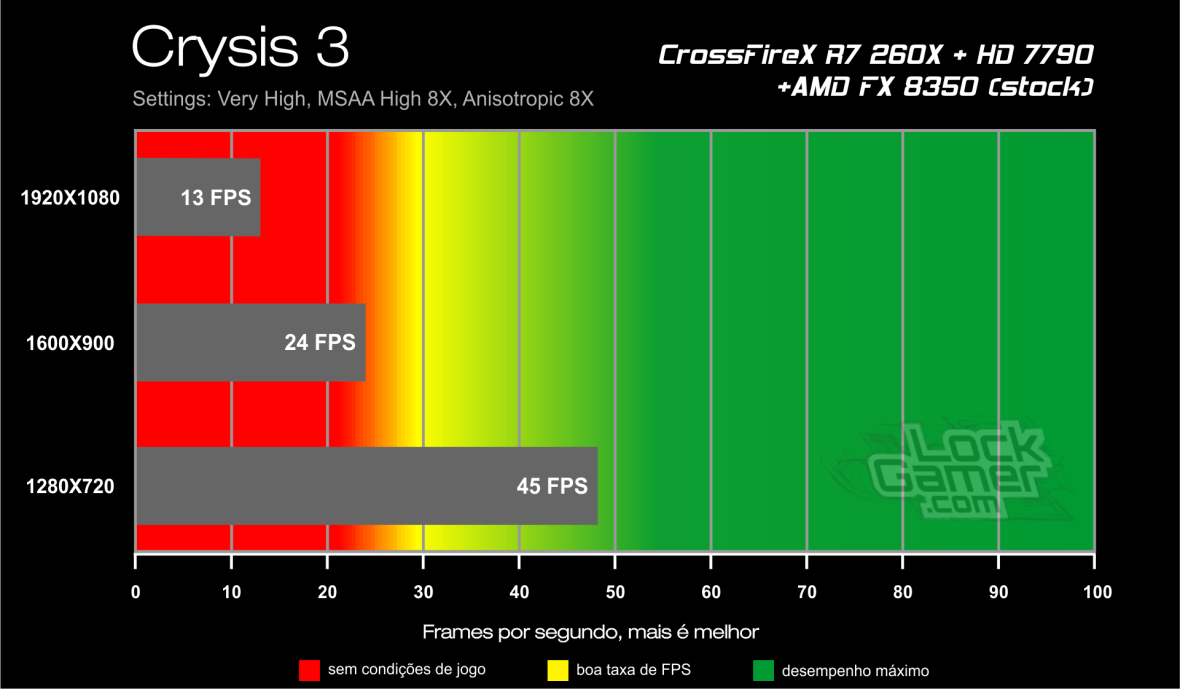 Benchmark CrossFireX R7 260X + HD 7790 - Crysis 3