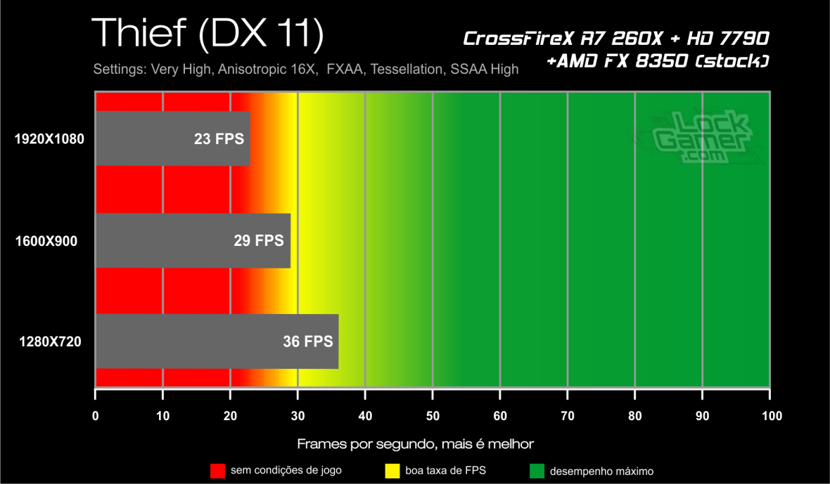 Benchmark CrossFireX R7 260X + HD 7790 - Thief DX 11