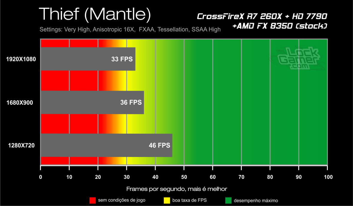 Benchmark CrossFireX R7 260X + HD 7790 - Thief Mantle