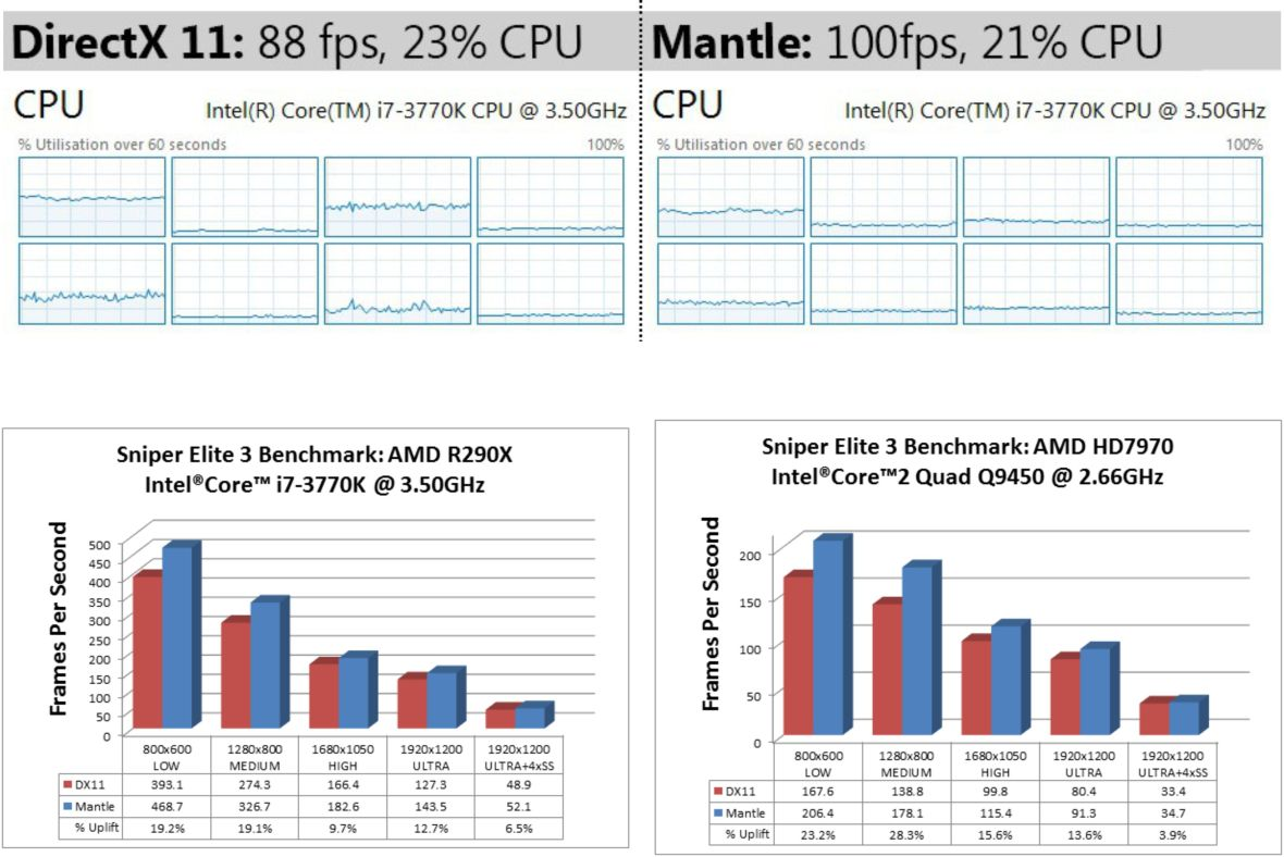 Sniper_Elite_III_benchmark_uso_CPU