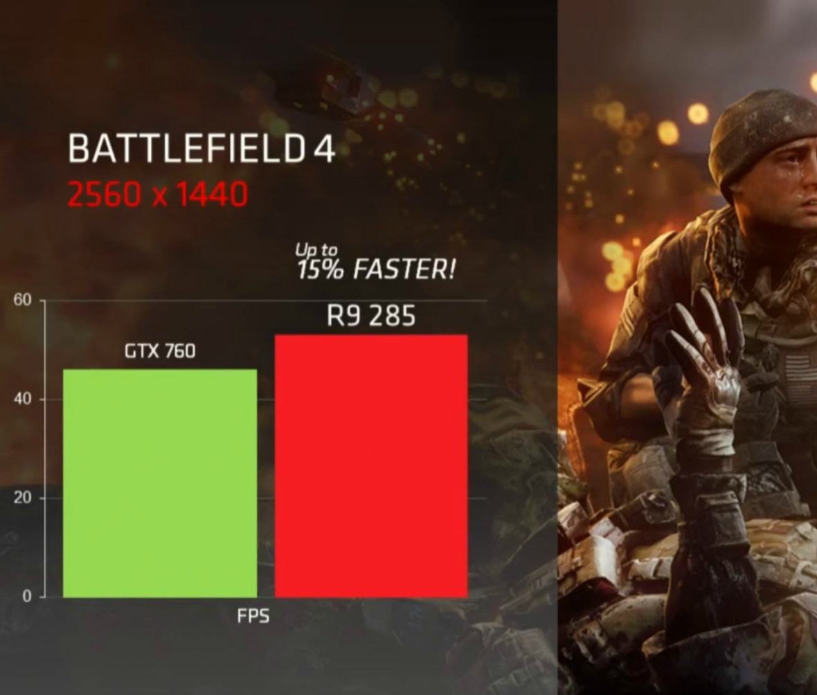 AMD-Radeon-R9-285-Performance_battlefield_4_vs_GTX_760