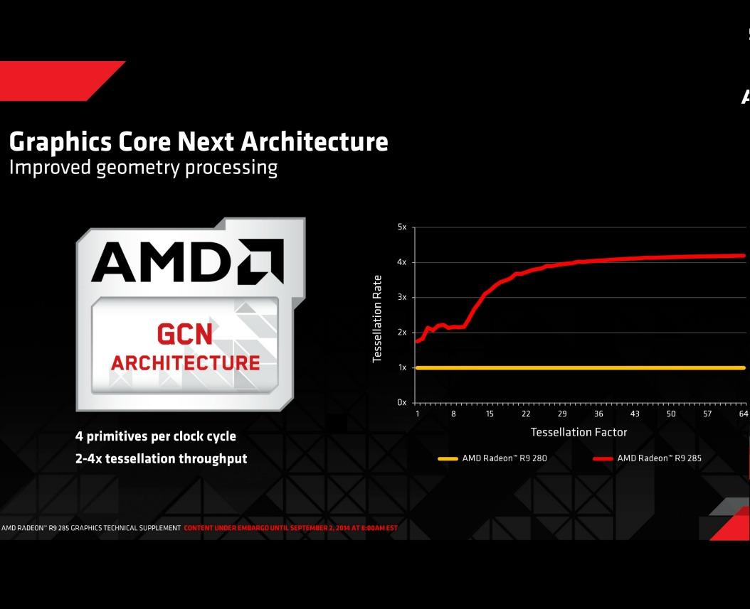 AMD_GCN_R9 285
