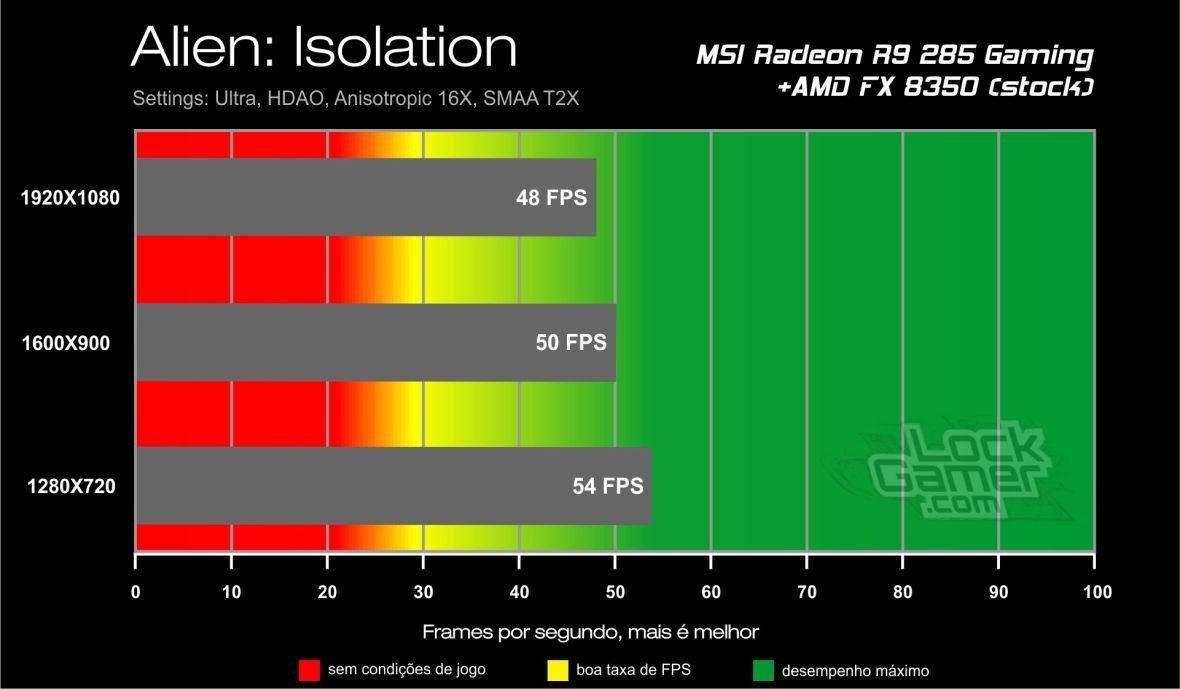 Benchmark_teste_comparativo_desempenho_R9_ 285_Alien_Isolation