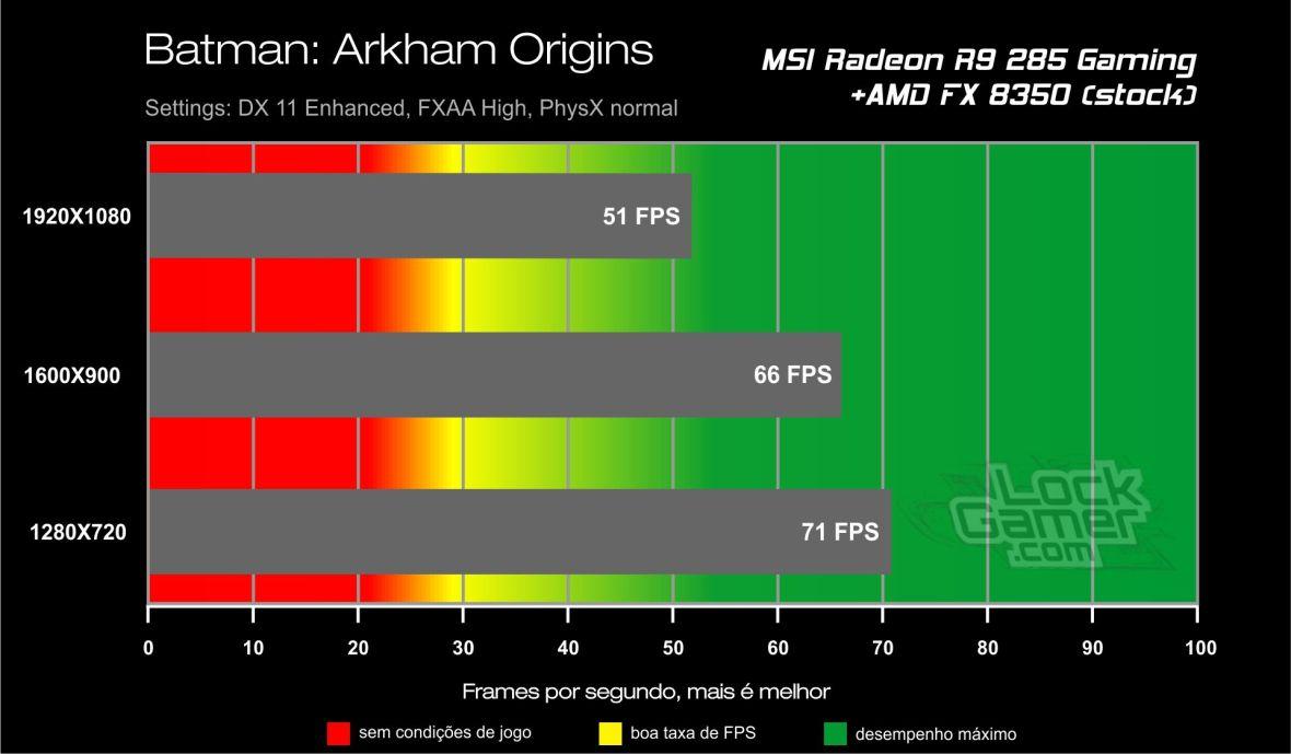 Benchmark_teste_comparativo_desempenho_R9_ 285_Batman_Arkham_origins