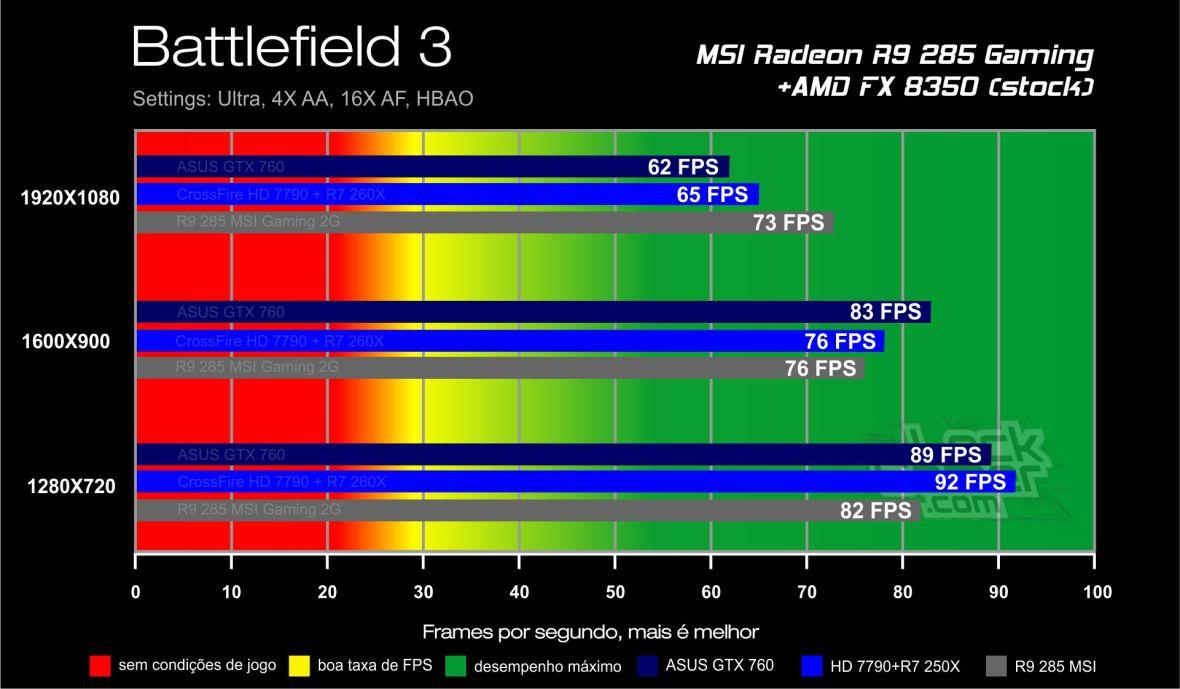 Benchmark_teste_comparativo_desempenho_R9_ 285_Battlefield_3
