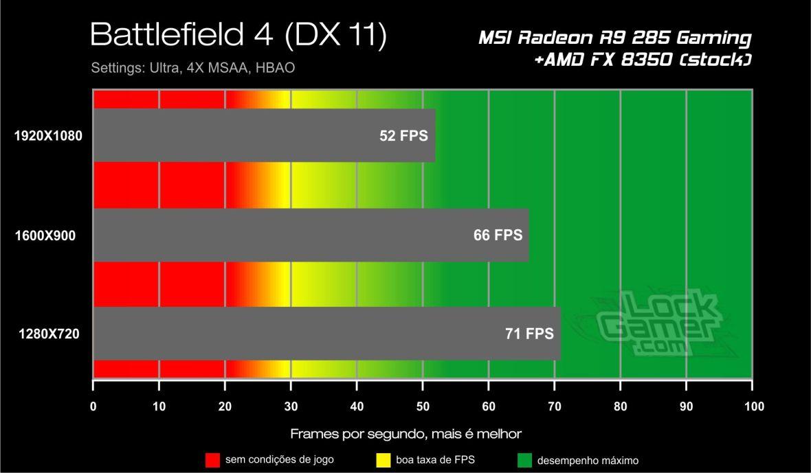 Benchmark_teste_comparativo_desempenho_R9_ 285_Battlefield_4