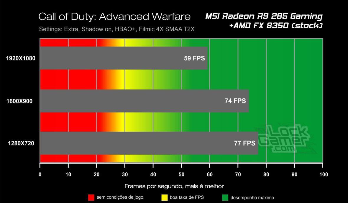 Benchmark_teste_comparativo_desempenho_R9_ 285_Call_of_Duty_Advanced_Warfare