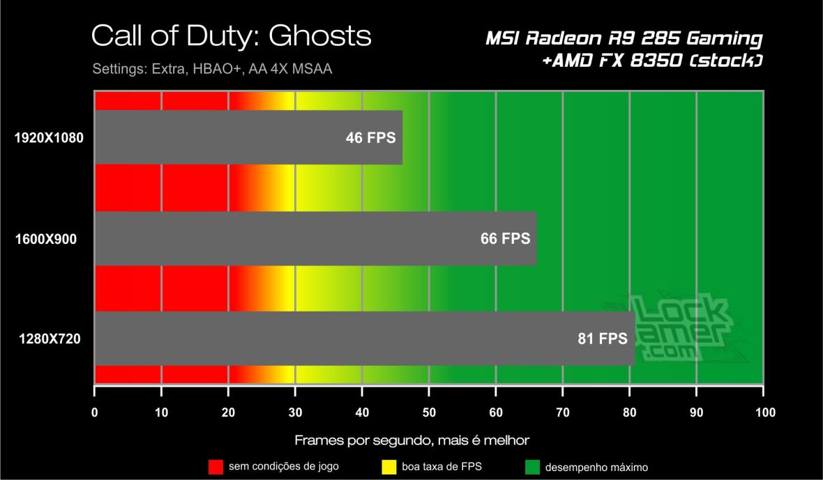 Benchmark_teste_comparativo_desempenho_R9_ 285_Call_of_Duty_Ghosts
