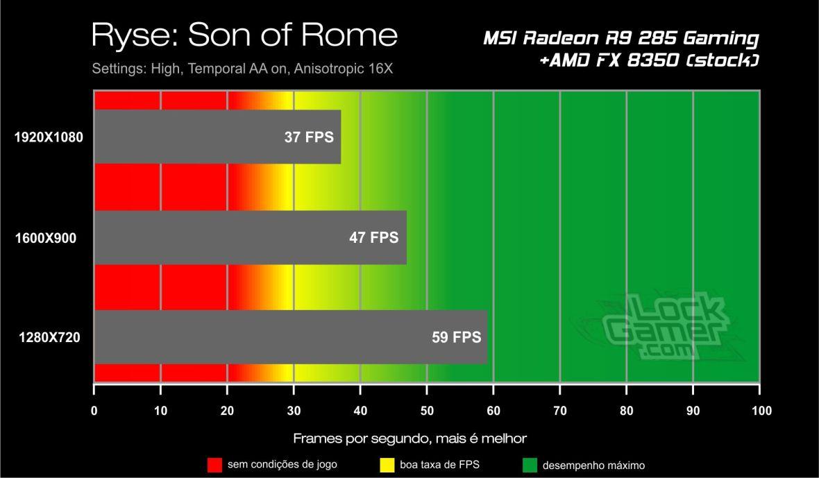 Benchmark_teste_comparativo_desempenho_R9_ 285_Ryse_Son_of_Rome