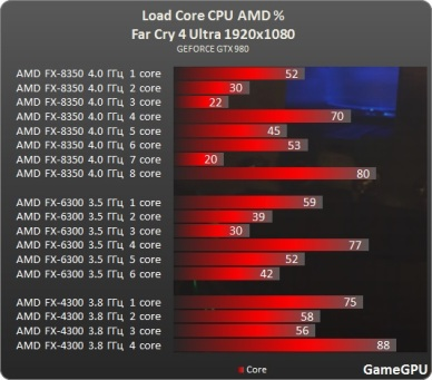 test_CPU-Action-Far_Cry_4-nv-test-desempenho-comparativo-benchmark-FarCry4_processadores_AMD