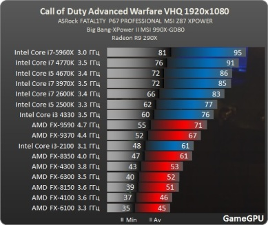 Test_CPU_processador_desempenho-Action-Call_of_Duty_Advanced_Warfare-test-cod_proz_amd
