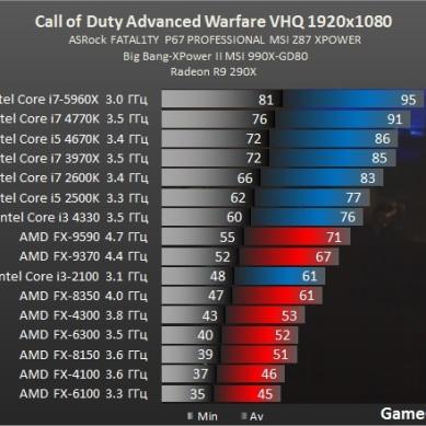 Test_CPU_processador_desempenho-Action-Call_of_Duty_Advanced_Warfare-test-cod_proz_amd
