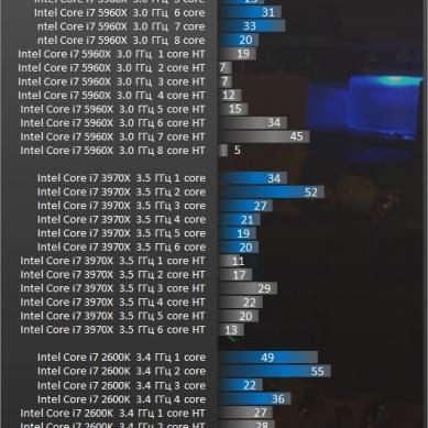 Test_CPU_processador_desempenho_Action-Call_of_Duty_Advanced_Warfare-test-cod_intel