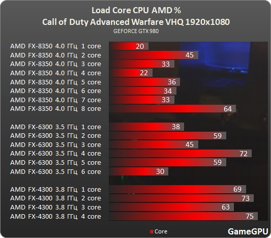 Test_CPU_processador_desempenho_Call_of_Duty_Advanced_Warfare-test-cod_amd
