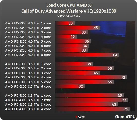 Test_CPU_processador_desempenho_Call_of_Duty_Advanced_Warfare-test-cod_amd