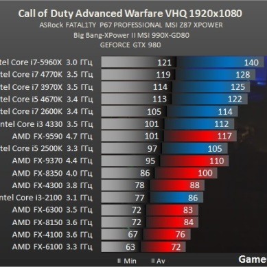 Test_CPU_processador_desempenho_Call_of_Duty_Advanced_Warfare-test-cod_proz_intel