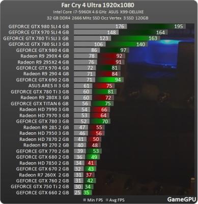 Test_GPU-Action-Far_Cry_4-nv-test-desempenho-comparativo-benchmark-FarCry4_1920
