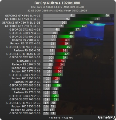 test_GPU-Action-Far_Cry_4-nv-test-desempenho-comparativo-benchmark-FarCry4_1920_ultra