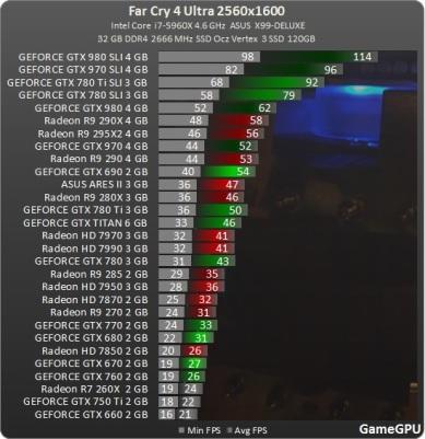 test_GPU-Action-Far_Cry_4-nv-test-desempenho-comparativo-benchmark-FarCry4_2560x1600