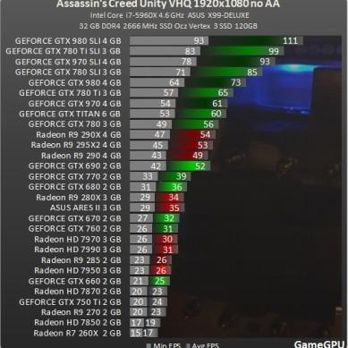 Test_GPU-Assassins_Creed_Unity-ac_1920_no_AA_benchmark_teste_review_comparativo_placa_de_video
