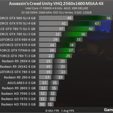 Test_GPU-Assassins_Creed_Unity-ac_2560_msaa_4x_benchmark_teste_review_comparativo_placa_de_video