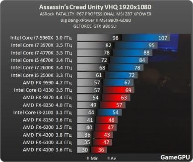 Test_GPU-Assassins_Creed_Unity-ac_desempenho_FPS_benchmark_teste_review_comparativo_processador_CPU_AMD_intel
