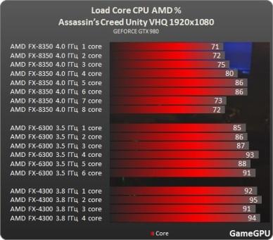 Test_GPU-Assassins_Creed_Unity-ac_desempenho_FPS_benchmark_teste_review_comparativo_processador_CPU_AMD_nucleo