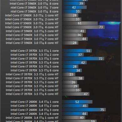 Test_GPU-Assassins_Creed_Unity-ac_desempenho_FPS_benchmark_teste_review_comparativo_processador_CPU_intel_uso_nucleo